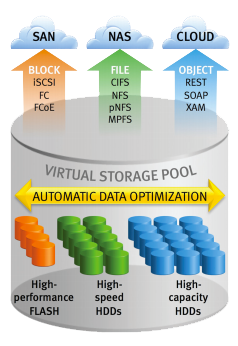 EMC-VNX-stockage-unifie.png